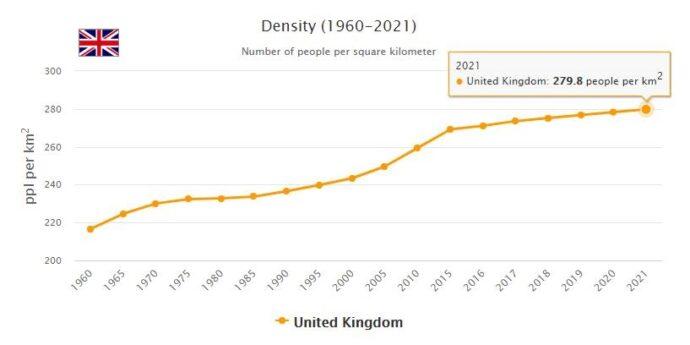 United Kingdom Population Density