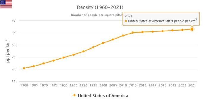 United States Population Density