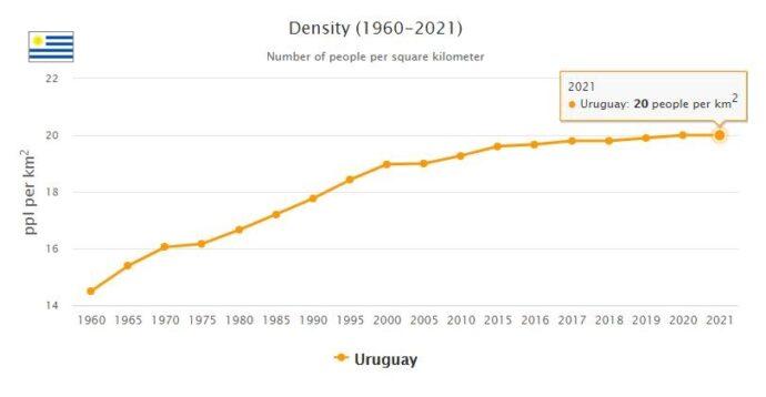 Uruguay Population Density