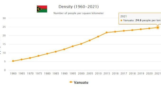 Vanuatu Population Density