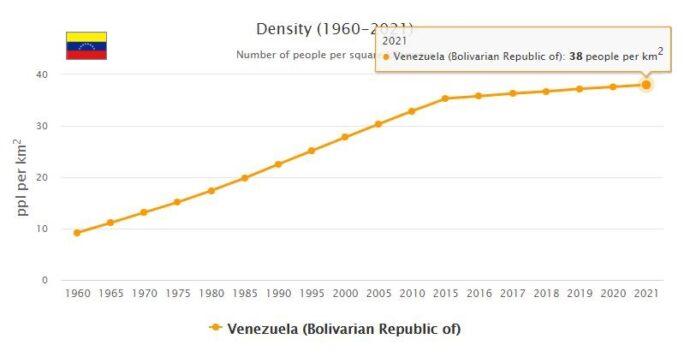 Venezuela Population Density