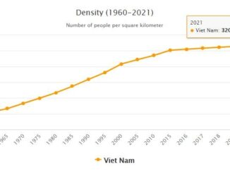 Vietnam Population Density