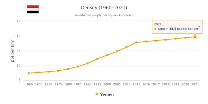 Yemen Population Density