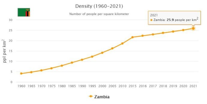 Zambia Population Density