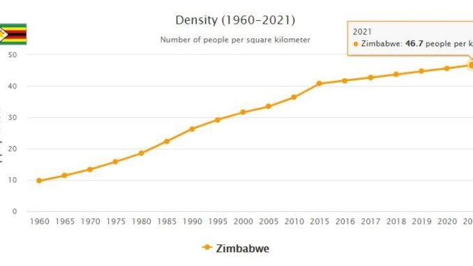 Zimbabwe Population Density
